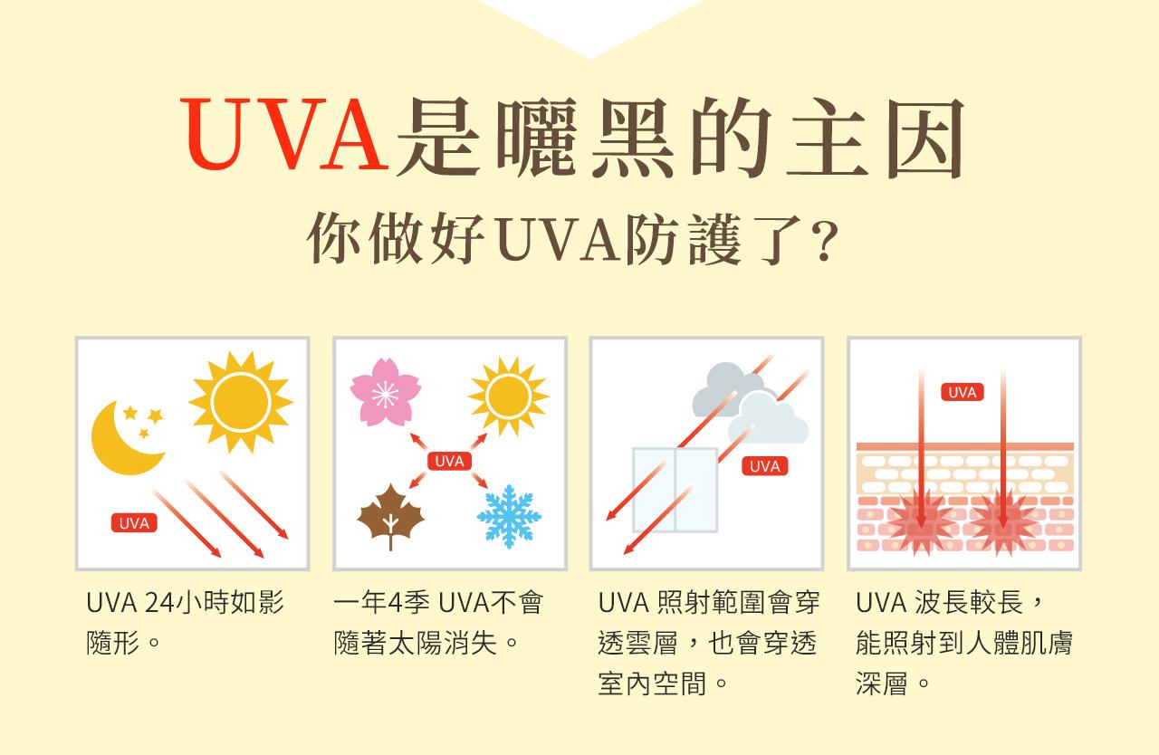 小花防曬對抗uva及uvb讓你不怕曬黑