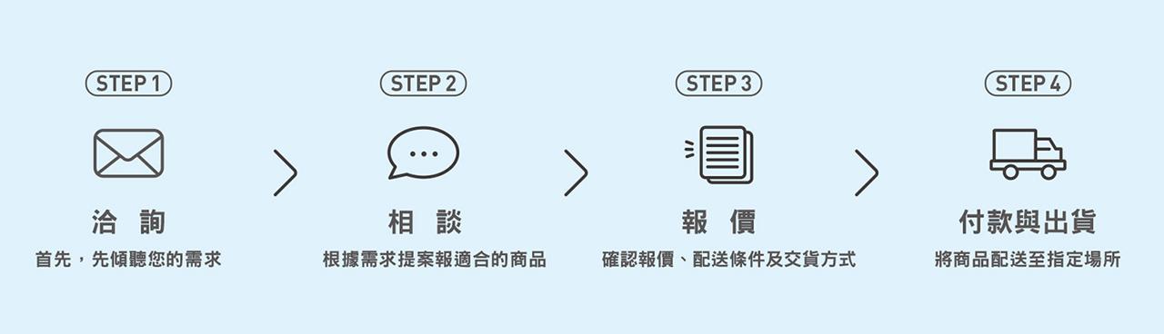 採購流程-1
