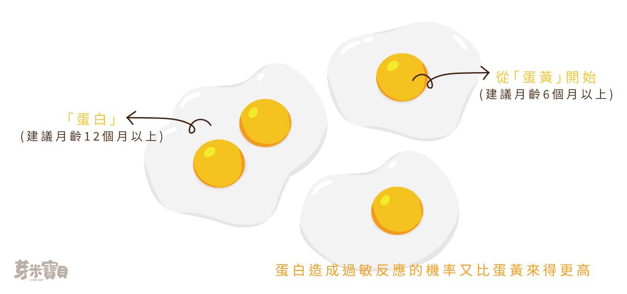 寶寶可以吃蛋嗎-02-1