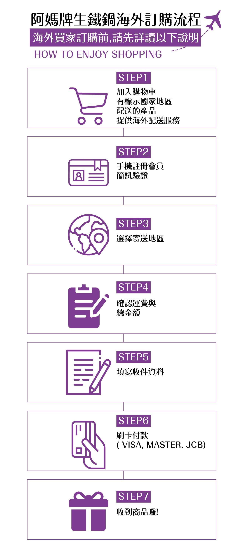 海外訂購流程:1.加入購物車,有標示國家地區配送的產品提供海外配送服務2.手機註冊會員簡訊認證3.選擇寄送地區4.確認運費與總金額5.填寫收件資料