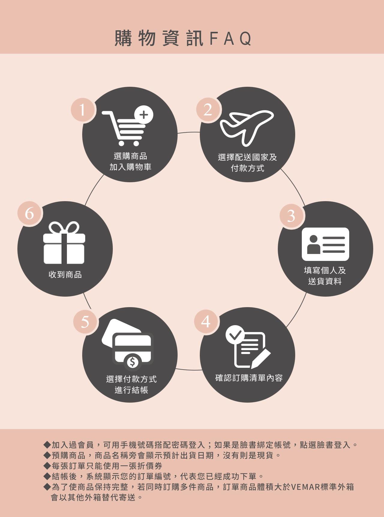 購物流程-1